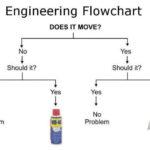 Engineering Humor!